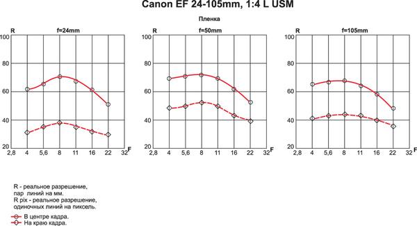 """Canon EOS-1Ds Mark III: тест журнала """"Foto&Video"""""""