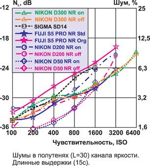 """Nikon D300: тест журнала """"Foto&Video"""""""