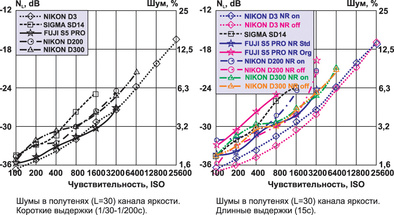 """Nikon D3: тест журнала """"Foto&Video"""""""