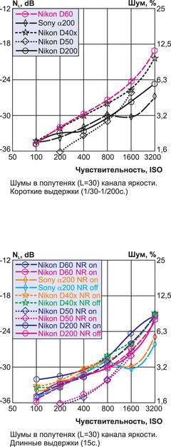 """Nikon D60: тест журнала """"Foto&Video"""""""