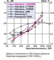 "Olympus MJU 1030 SW: тест журнала ""Foto&Video"""