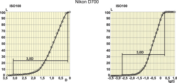 """Nikon D700: тест журнала """"Foto&Video"""""""