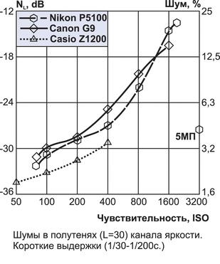 """Nikon Coolpix P5100: тест журнала """"Foto&Video"""""""