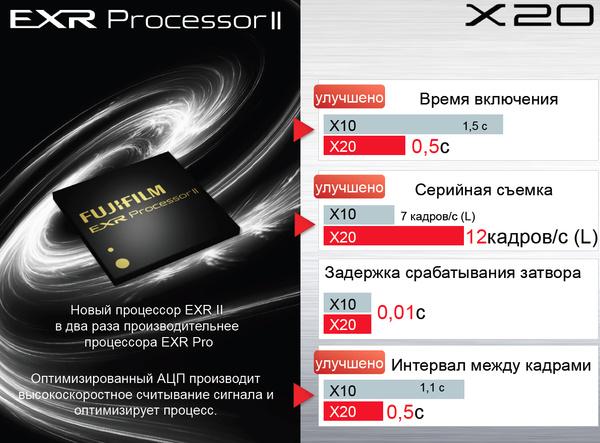 Обзор Fujifilm X20 и интервью с разработчиком