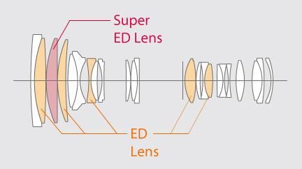 Тест объектива <span role='device-inline' data-device-id=16208 data-device-review=16518-test-ob-ektiva-fujinon-xf-50-140mm-f-2-8-r-lm-ois-wr data-device-primary=true>Fujinon XF 50-140mm F/2.8 R LM OIS WR</span>