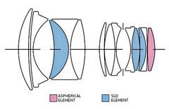 Тест объектива Sigma 50mm F1.4 DG HSM Art