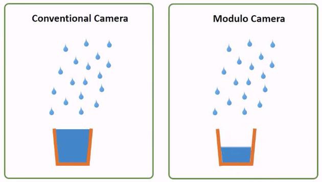 Разработана камера, которая никогда не пересвечивает снимки