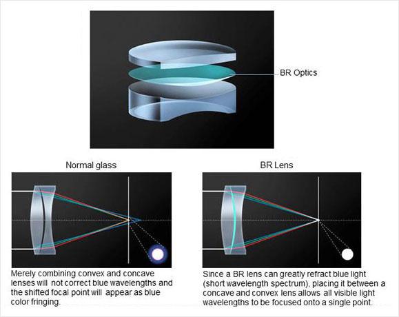 Canon 35mm f/1.4L II – объектив с оптикой BR, преломляющей свет синей области спектра