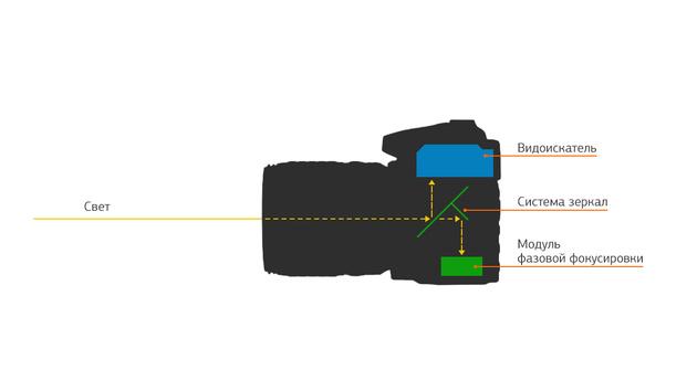 Контрастный и фазовый автофокус