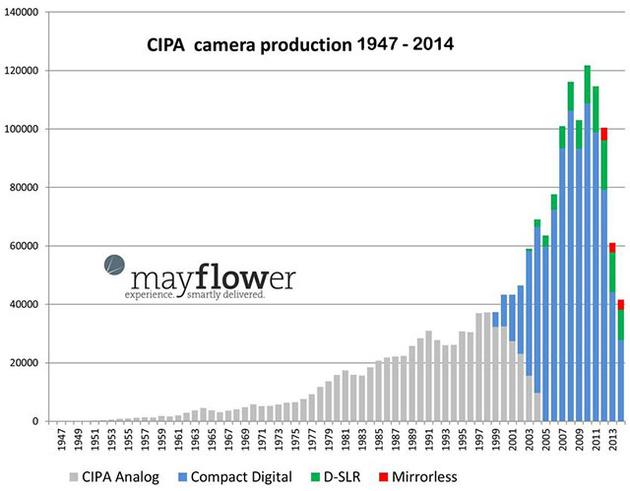 Похоже, объемы продаж фотокамер стабилизировались после нескольких лет падения