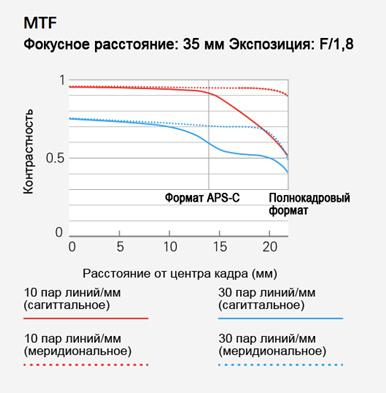 Тест объектива Tamron SP 35mm F1.8 Di VC
