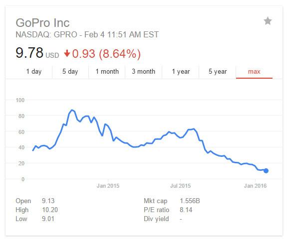 Продажи GoPro идут на спад, компания оставляет только три модели в линейке