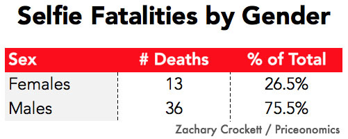 Растет количество людей, погибших от селфи – анализ с цифрами