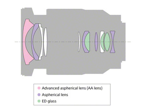 Обзор объектива Sony Carl Zeiss Vario-Tessar T* FE 16-35mm f/4 ZA OSS (SEL1635Z)