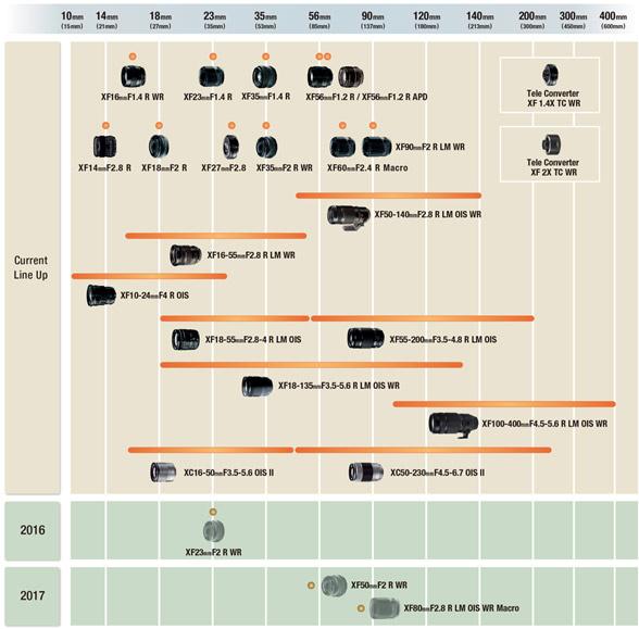 Компания Fujifilm обновила план выхода сменных объективов для камер серии Х