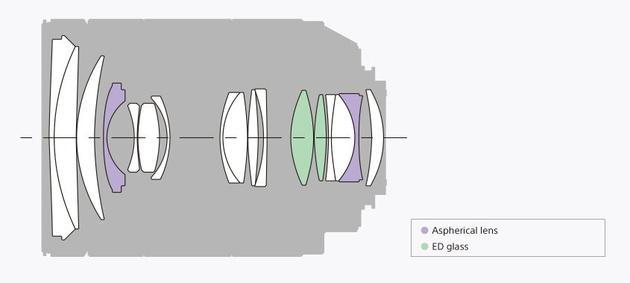 Тест Sony Carl Zeiss Vario-Sonnar T* 24-70mm F2.8 ZA SSM II
